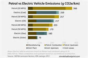 Electric Car Vs Gasoline Car Efficiency Gasoline Versus Electric Car Emissions Compared Neritam