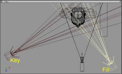 discuss lighting equipment and 3 point lighting