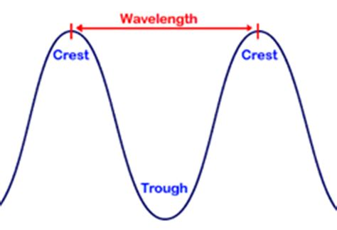 Visible Light Spectrum Definition by Physics For Light Spectrum
