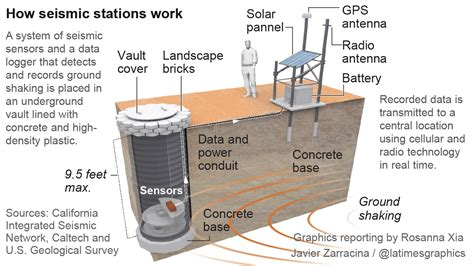 earthquake early warning system building a quake warning system la times