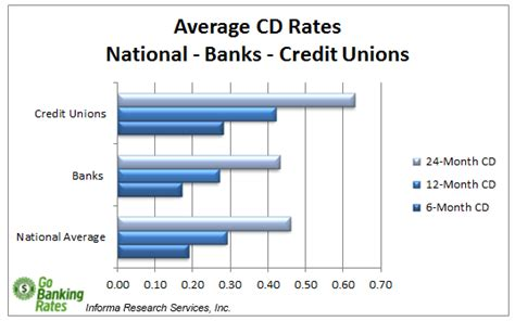 compare bank cd rates average cd rates in u s and best cd rates as of 11 18 13