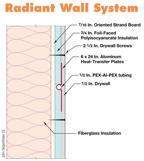 Hydronic Radiant Wall Panels Renewable Hydronic Heating Page 4 Of 6 Home Power Magazine
