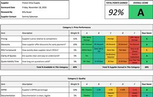 quality scorecard template free tool friday supplier scorecard template linkedin