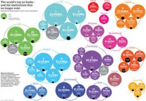 Bubble Diagram Interior Design Creative Examples Of Infographics Noupe