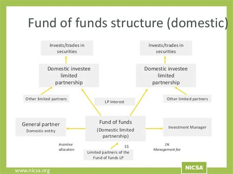 Funds Of Hedge Funds hedge funds 101