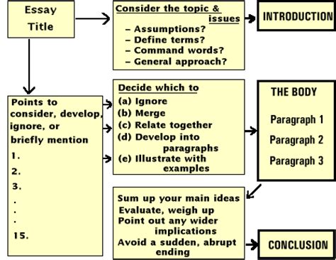 How To Write An Essay Plan For by Inner Writing Skills