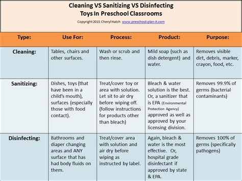 Sanitizing Toys and Materials In Preschool