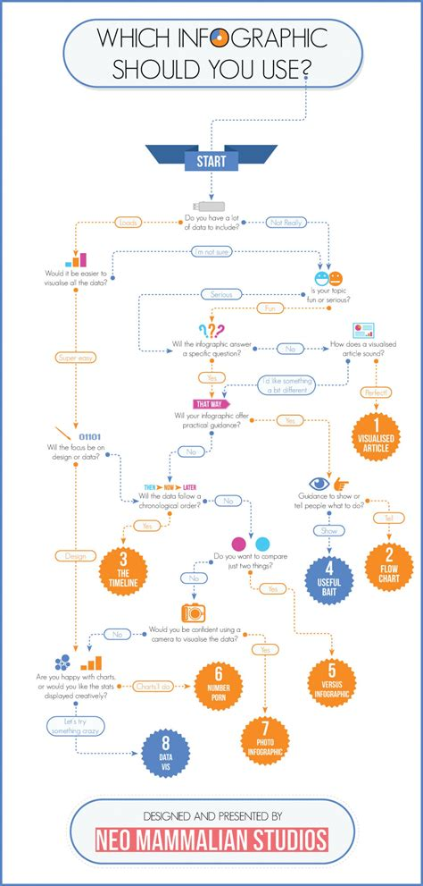 visual flowchart which infographic should you use flowchart visual ly