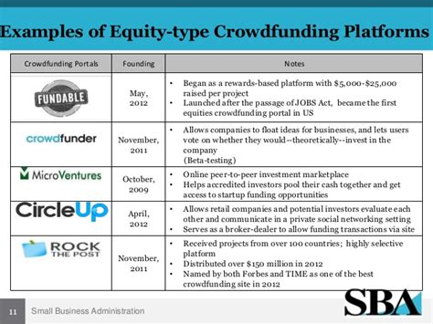 SBA Crowdfunding Webinar with Business Forward - 4/24/14 Us Small Business Administration Grants