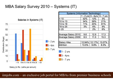 Mba It Salary by Mba Salary Survey 2010