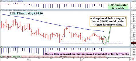 metastock pattern explorer reversal rmo trading system signals market turn
