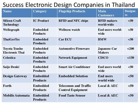 thailand  asean hub  world  opportunities