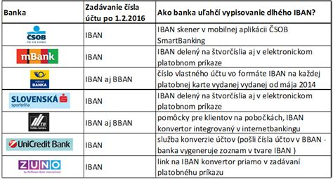 advanzia bank sa iban iban a bic čo bude povinn 233 od 1 2 2016 banky sk