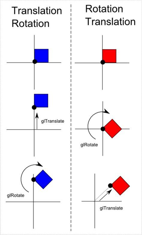 delphi zeichnen tutorial tutorial opengl3 lineare algebra dgl wiki