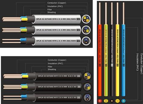 Kabel Instalasi Listrik jenis kabel instalasi listrik fungsi dan kegunaannya