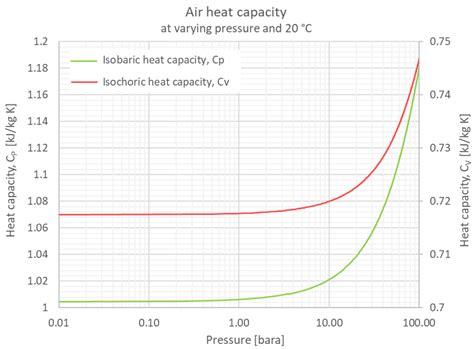 thermodynamic properties  moist air table brokeasshomecom