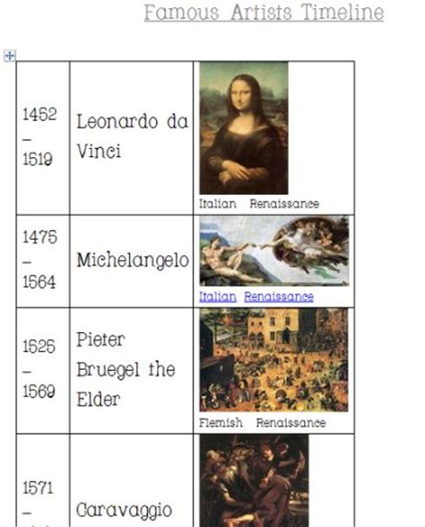 leonardo da vinci biography 7th grade 20 best 7 renaissance images on pinterest ninth grade