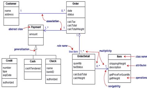 draw a class diagram knowledge class diagram