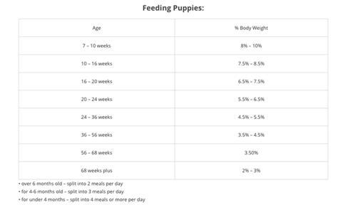 how much should i feed my german shepherd puppy how much and of what should i feed my 4 month german shepherd puppy on a food
