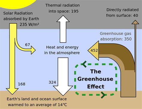 green house effect greenhouse effect wikipedia