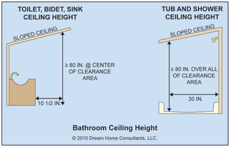 Ceiling Height Regulations by The Word Habitable Rooms The Ashi Reporter Inspection