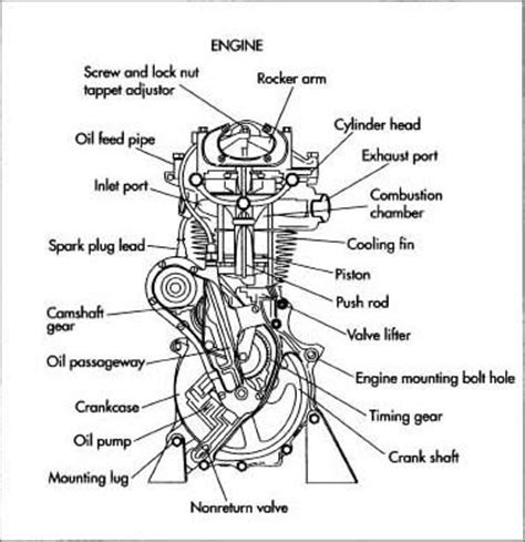 motorcycle engine diagram how motorcycle is made manufacture history used parts