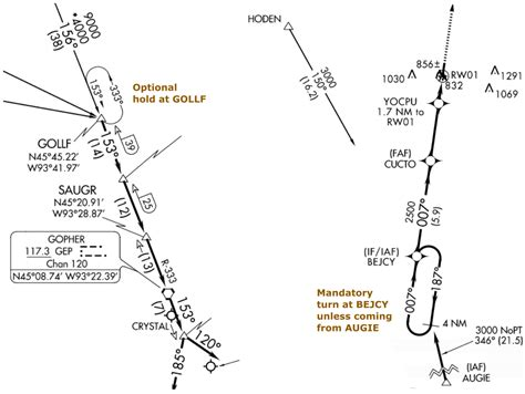 holding pattern quiz terminology what s the difference between racetrack and