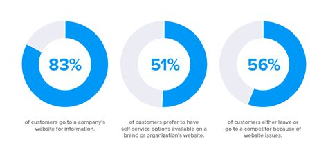 best customer support the most important customer support stats for 2018