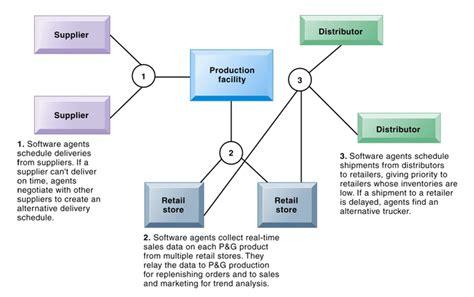 membuat struktur organisasi efektif sistem informasi manajemen mengelola pengetahuan my world