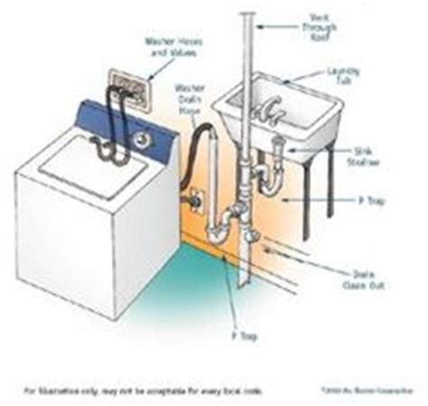 How To Plumb In A Washing Machine by Toilet P Trap Diagram Toilet Get Free Image About Wiring