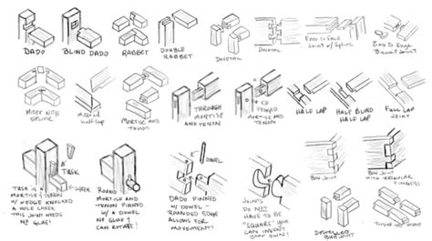 woodworking joints  woodworkednet  search