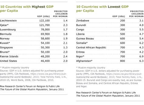 top 10 richest countries in africa 2012 related factors pew research center