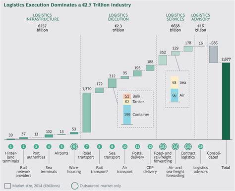 international transport and logistics market grows to 2 7 trillion