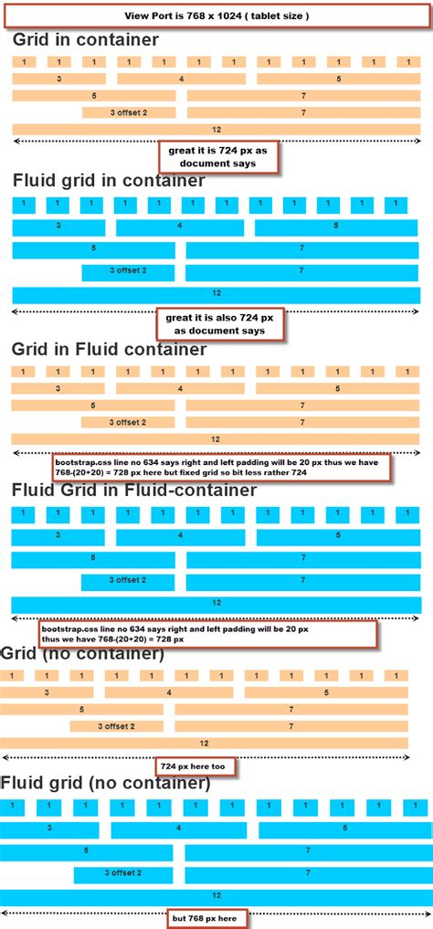 tutorial bootstrap 3 grid twitter bootstrap default grid system and fluid grid
