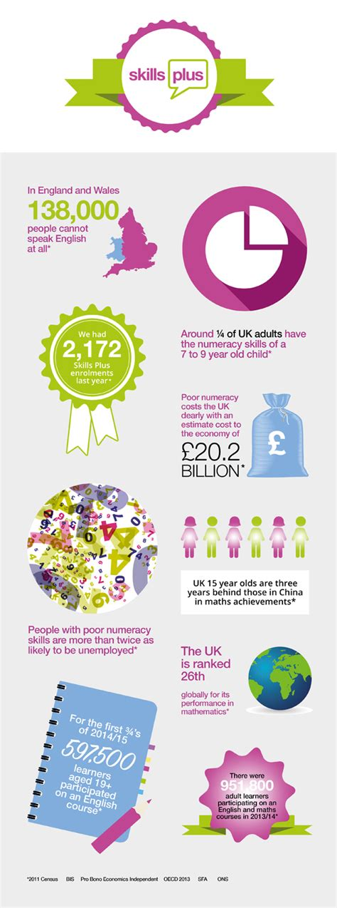 welcome to skills plus kent how we can help you infographic skills plus kent