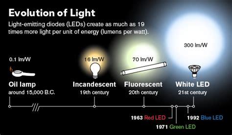 Led Lighting Companies by Led Light Design Glamorous Led Light Company 10 Best Led