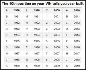 Dodge Vin Number Lookup Toyota Vin Decoder Chart Engine Toyota Free Engine Image