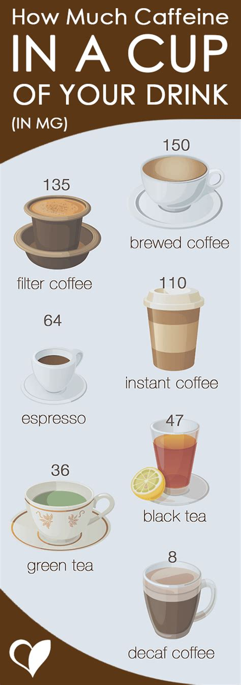 How Much Caffeine Is Much How Much Caffeine Is In Coffee Food And Energy Drinks