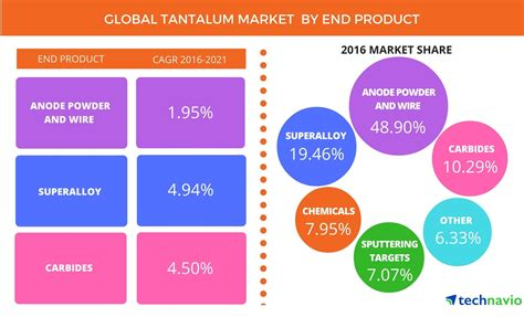 tantalum capacitor market global tantalum market driven by high demand from healthcare sector for knee and hip replacement