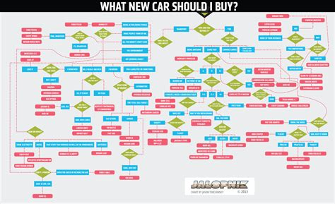 what sheets should i buy this flowchart will tell you exactly which new car to buy