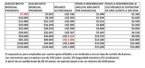 cuanto es un dolar en pesos la f 243 rmula para calcular cu 225 ntos d 243 lares se pueden comprar