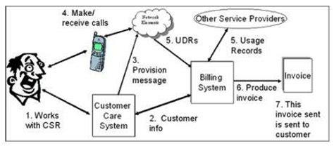 tutorialspoint telecom billing telecom billing pre paid vs post paid