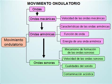 imagenes del movimiento ondulatorio movimiento ondulatorio monografias com