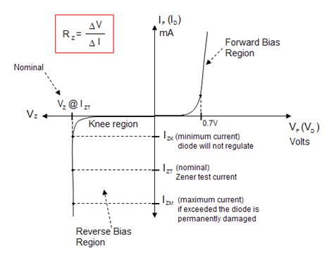 zener diode bias breakdown conceptuality zener potential region and diode