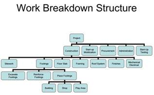 project management work breakdown structure template 22 professional work breakdown structure templates in word