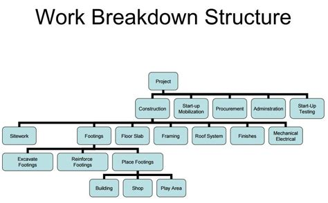 work breakdown structure visio 22 professional work breakdown structure templates in word