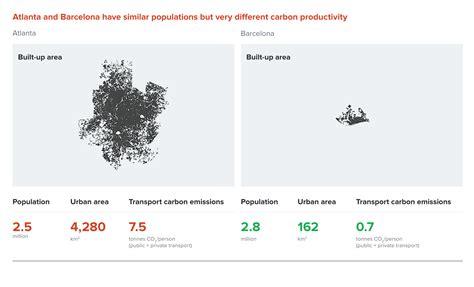 barcelona economy the new climate economy report 2014