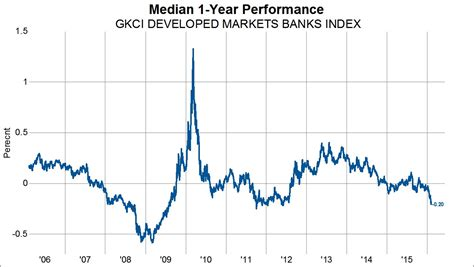 Kbw Bank Index Approaching Relative Performance Lows
