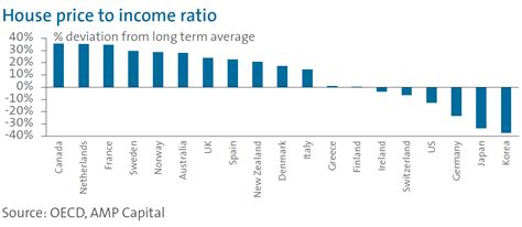 Average Cost Of Mba In Australia by House Price To Income Ratio July 2012 Harvest Financial