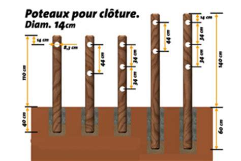 Fixation Pieds De Table 2352 by Cl 244 Ture Bois Poteaux Ronds Portillon Bois Techni Contact